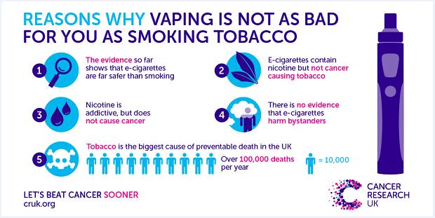 E-cigarettes safer than smoking says long-term study